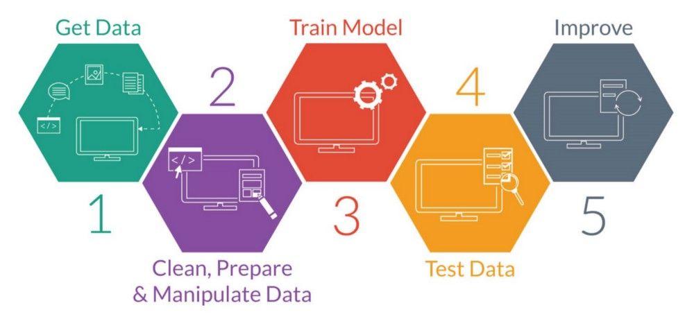 Steps Of Learning Design Pdf