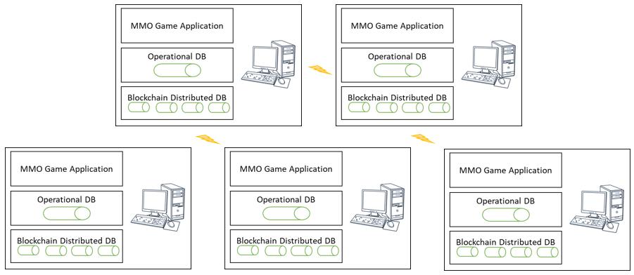 Blockchain and Gaming: MMORPG's - Immersive Authority
